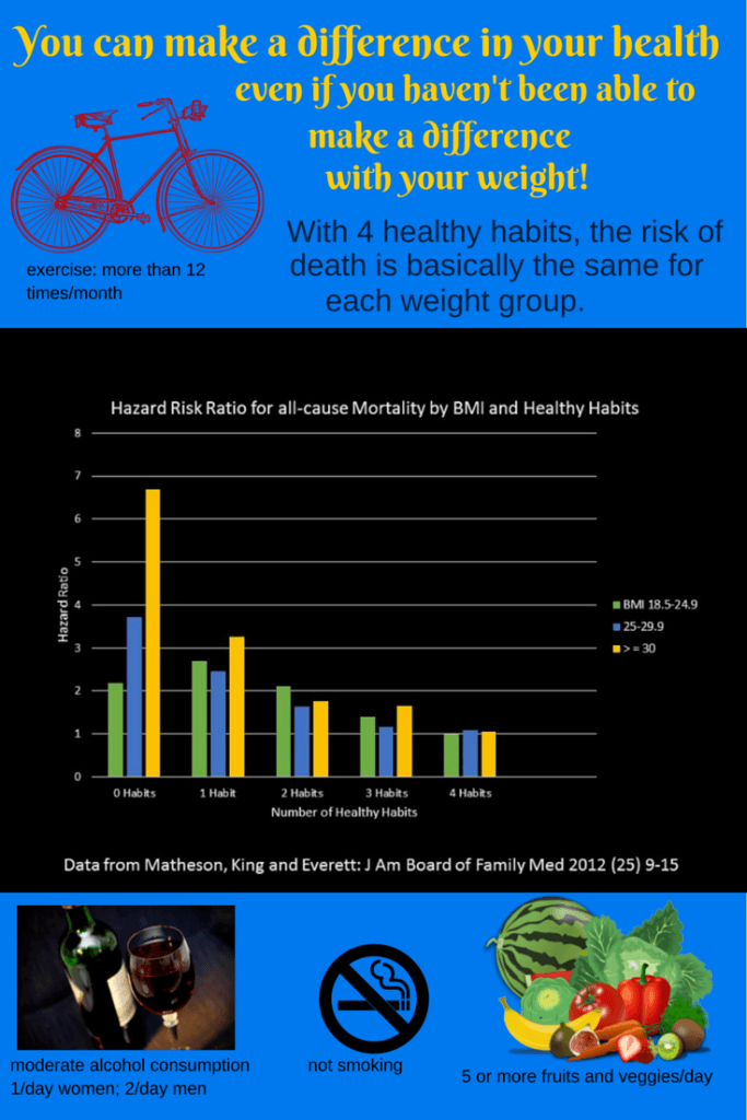 health habits and bmi